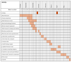 Example Of A Gantt Chart For A Research Proposal The Research Proposal And The Dissertation Presentation