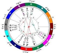 Marco Rubio Birth Chart Learning Curve On The Ecliptic Beto Orourke Texas Let