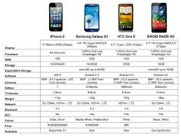 Iphone 5 Vs Samsung Galaxy S3 Vs Htc One X Vs Droid Razr Hd