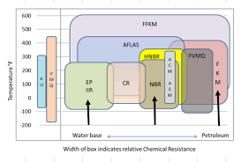 Chemical Compatibility For Seal Design