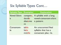 Multi-Syllabic Decoding - ppt video online download