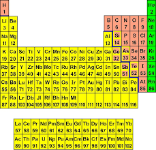The Periodic Chart of Table of the Elements | Wyzant Resources