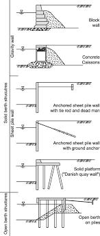 renovation of quay walls to meet more
