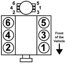 solved what is the firing order for v engine and fixya firing order diagram 4 3l v6 chevrolet engine