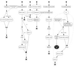 Visustin Chart Symbols
