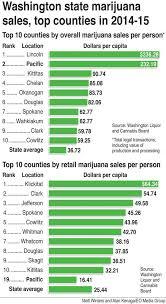 value of marijuana