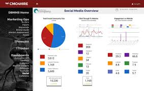 social media dashboard social media management cmo4hire digital brand marketing for b2b