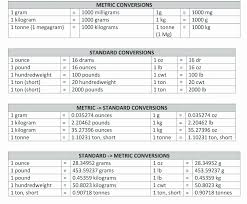 Lbs To Grams Conversion Chart 48 Unique Kilos To Pounds Conversion Chart Home Furniture