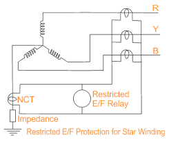 restricted earth fault protection of transformer ref protection restricted earth fault protection of power transformer