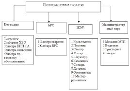 Отчет по практике в жкх Иван Чай и травяные сборы Отчет по практике в жкх