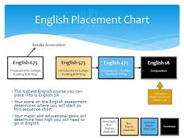 Placement Test Scores Chart Preparing For Chaffey Colleges English Assessment