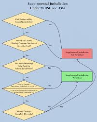 Civil Procedure Rules Chart Civil Procedure Flow Charts Discovery Criminal Case