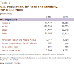 Hispanic Population Growth Chart Hispanics Account For More Than Half Of Nations Growth In