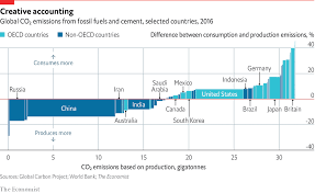 The Week In Charts Emissions And Omissions Graphic
