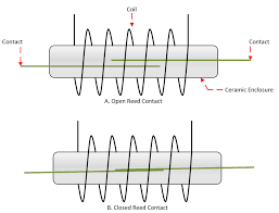 switch types and common terminology national instruments in reed relays current through the coil creates a magnetic field that draws the two reed contacts together