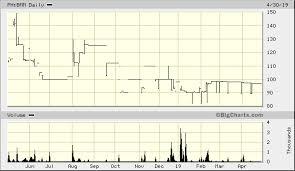 Bogo Chart Bogo Medellin Milling Co Inc Ph Bmm Quick Chart Pse