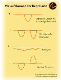 Depressionen Symptome Formen Verläufe Erkennen Verstehen