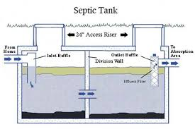 septic tank lid replacement.  Septic Tank Risers Are Extensions Of The Existing Tank Lids They Replace  Lids Bringing Access Ports Septic To Or Just Below  Intended Septic Lid Replacement A