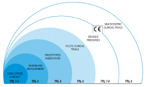 Technology Readiness Level Medical Device Development Technology Readiness Level Trl Scale