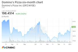Dominos Pizza One Of The Best Retail Stories Credit