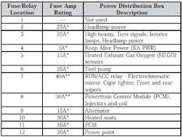 fuse box diagram fuse and relay location with amp rating power 2001 Lincoln Navigator Fuse Box fuse box diagram fuse and relay location with amp rating power distribution box description 23 2008