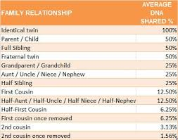 Sibling Compatibility Chart How Much Dna Do Family Members Share With Cousin