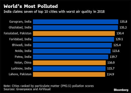 Polluted Cities In India 7 Of The Top 10 Most Polluted