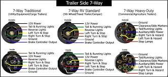 trailer wiring diagram 7 efcaviation com 6 way trailer plug wiring diagram at 7 Wire Trailer Wiring Diagram