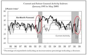 Philly Fed Index Chart Does The 58 Point Increase In The Philly Fed Forecast Index
