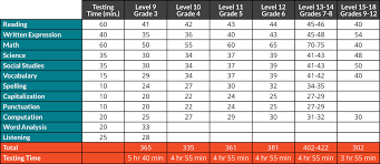 the testing sections of the iowa essments test are as follows for the following graded levels