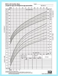 Wt Chart For Infants 1419 Best Baby Fisher Images New Baby Products Baby Time