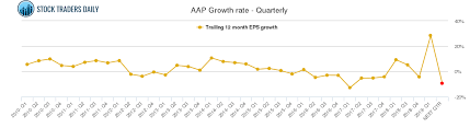 Aap Advance Auto Parts Stock Growth Chart Quarterly