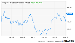 Chipotle Chart Downgrading Chipotle On Sky High Valuation Chipotle