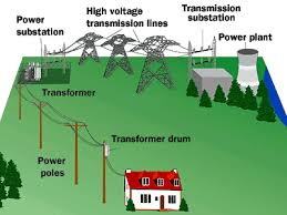 power transformers information engineering360 electrical transformers types at Electrical Transformer Diagram