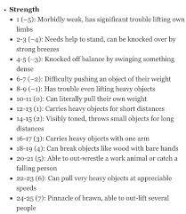 Dnd Character Chart Strength Description In 2019 Dnd Stats D D Dungeons
