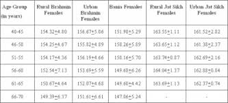 Age Height And Weight Chart For Womens In Kgs Internet Scientific Publications