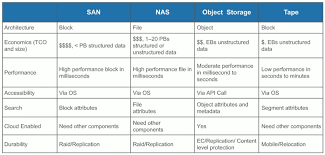 Is Object Storage That Different From The Likes Of San And Nas