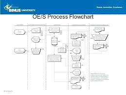 Order Process Flow Chart Template Shipment Process Flow Chart Template Bookmylook Co