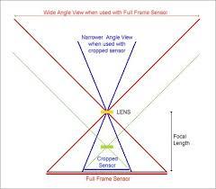 Crop Sensor Aps C Cameras And Lens Confusion