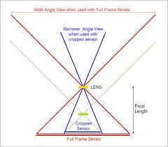 Dslr Sensor Size Chart Crop Sensor Aps C Cameras And Lens Confusion