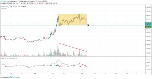 Ethereum Kraken Chart Ethereum Potential To Go Deeper Remains Relevant For