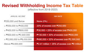 Payroll Tax Withholding Chart 2018 How Train Affects Tax Computation When Processing Payroll