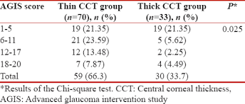 A Study For The Assessment Of Central Corneal Thickness And