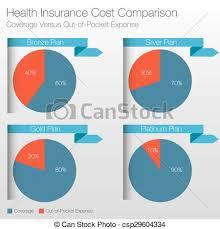 Health Insurance Cost Comparison Chart