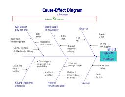 cause and effect model essay cause and effect model essay cause and effect model essay