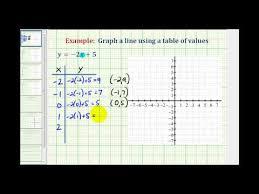 ex 1 graph a linear equation using a