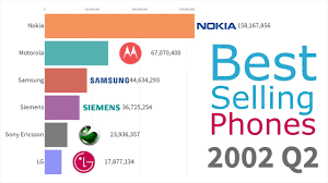 Nokia Sales Chart Most Popular Mobile Phone Brands 1993 2019
