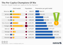 Olympic Gold Medal Chart Chart The Per Capita Champions Of Rio Statista
