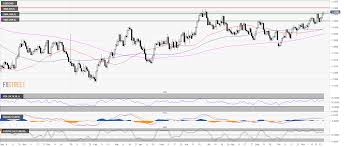 Cad To Usd 5 Year Chart Usd Cad Technical Analysis Greenback Reaches New 5 Months