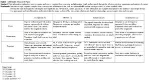 Rubrics for research papers